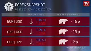InstaForex tv news: Who earned on Forex 20.11.2019 15:30