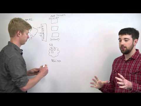 App Server Architecture - Web Development
