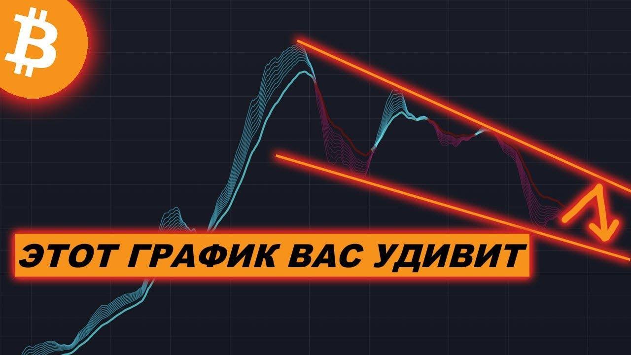 Криптовалюта БИТКОИН — Когда будет РОСТ BTC?