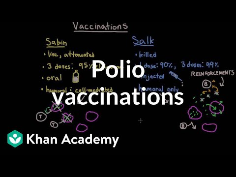 Polio vaccinations | Infectious diseases | NCLEX-RN | Khan Academy