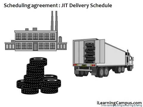 Sap Material Management Mm Outline Agreement Scheduling Agreement