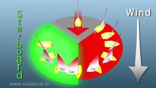 How to sail - Points of Sail - Part 1 of 5: Introduction