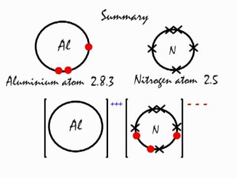 This is how the ionic bond forms in Aluminium Nitride (AlN