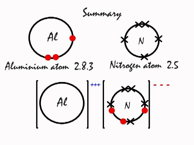 Dot And Cross Diagram For Aluminium Nitride Diy Enthusiasts Wiring