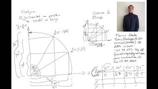 Matematikë, Matematike apo Matematika? Trigonomietri: Sinus & Cosinus 3 nga Flamur Shala -Pikënisja