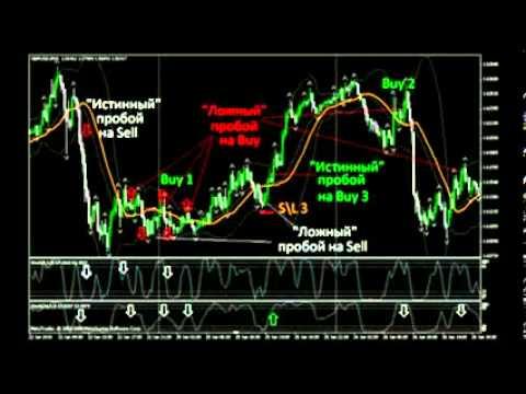 Торговые стратегии Форекс на основе скользящих средних или Moving Average стратегия