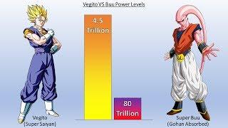 Gambar cover Vegito VS Buu POWER LEVELS All Forms (Dragon Ball Z)