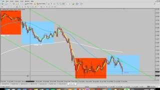 Simple Forex Strategy Market Analysis 31 Jan 2017
