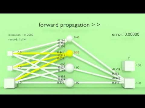 Animation For Neural Network Intuition Youtube