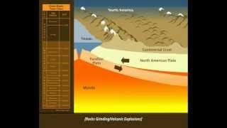 Great Basin Basin and Range Formation