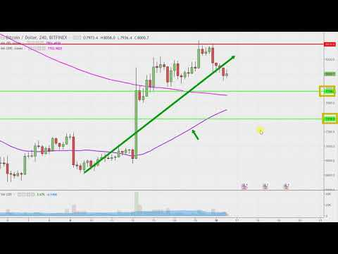 Bitcoin Chart Technical Analysis for 04-16-18