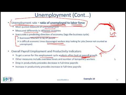 R18 Understanding Business Cycles Lecture 2