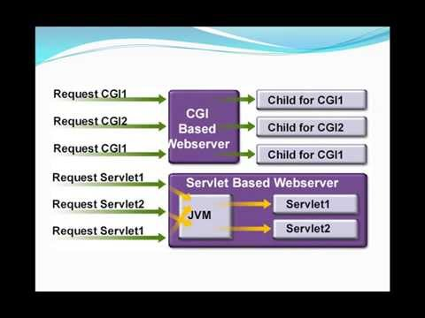 Java Web Programming / JSP. part 02 - Servlet Basic