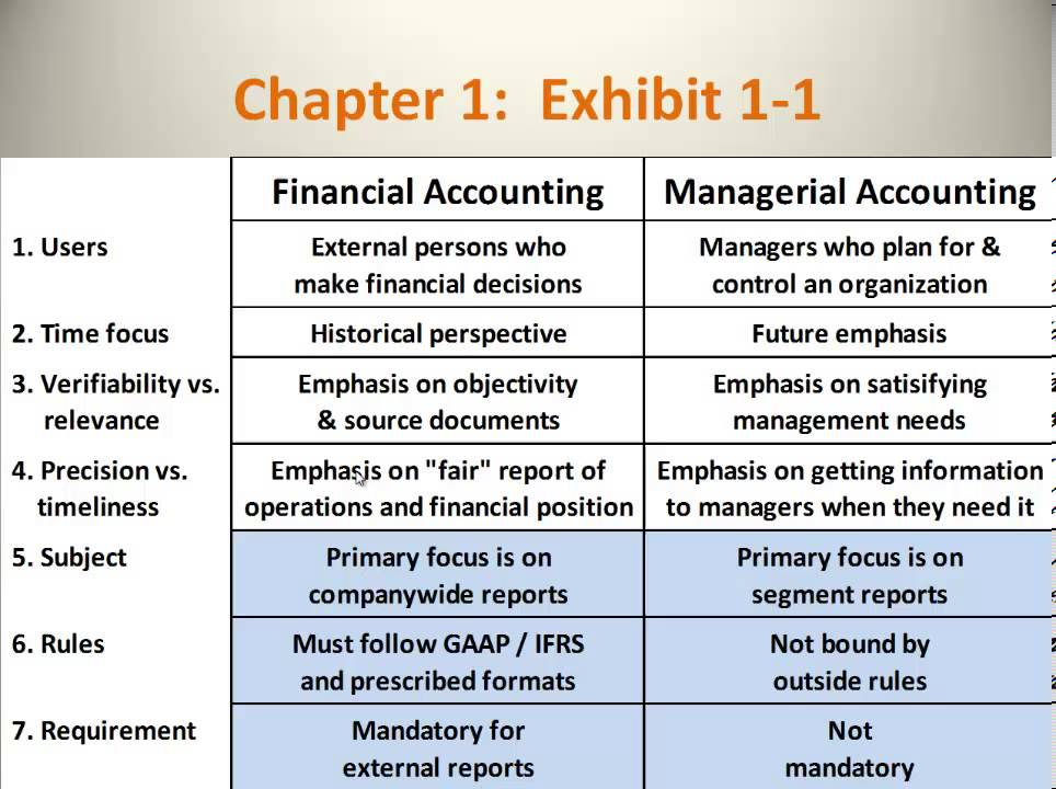 Financial accounting vs Management accounting.