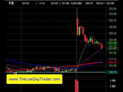 Live Day Trading Gaps Shorting FB +.50c Gap and Go 11 7 2016