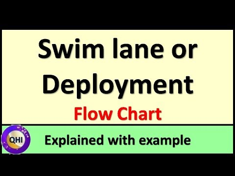 Swim Lane Or Deployment Flow Chart Explained With Example Youtube