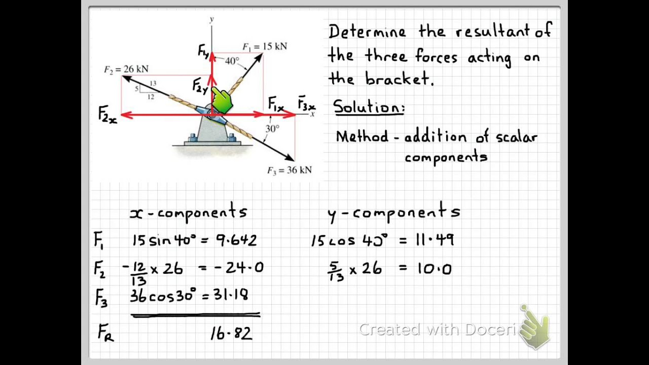 Resultant Of Three Forces