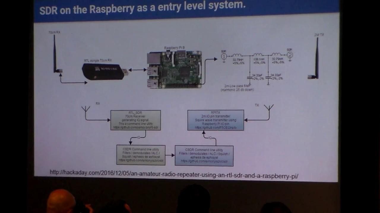 AMSAT SA Raspberry Pi Transceiver
