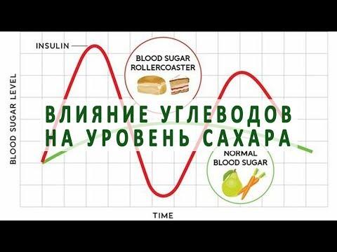 Влияние углеводов на уровень сахара в крови диабетиков