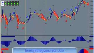 A Short Term Forex Trading Strategy . Learn Forex Strategies Online