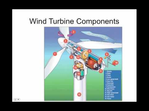 Flip Wind Power technology