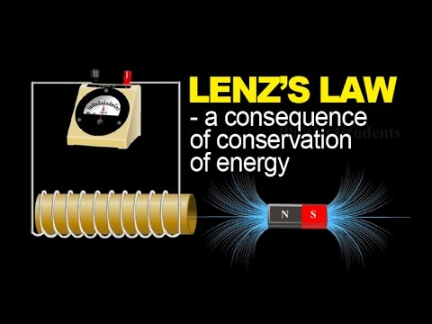 LENZ'S LAW AND CONSERVATION OF ENERGY - PHYSICS ANIMATION
