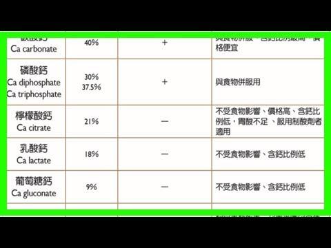 台灣人98%維生素d不足,心臟病致死率高三倍專業醫師解析維生素補法抗老防癌做得到