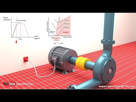 Animation: How a Synchronous motor is working
