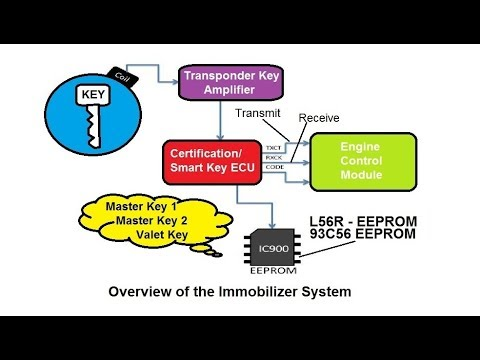 ECU Key Reprogramming Toyota Lexus