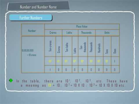 Indian System of Numeration / Indian Numbering system