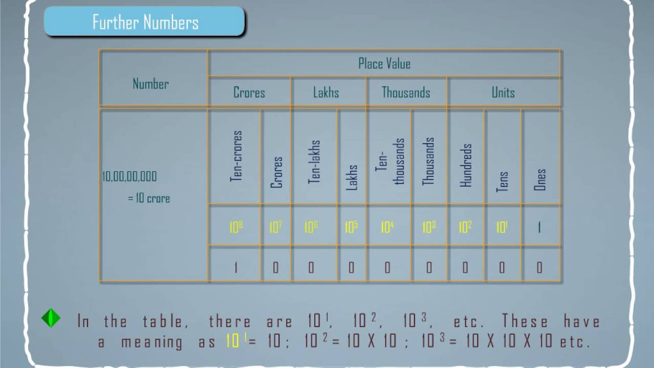 Indian system of numeration numbering also youtube rh