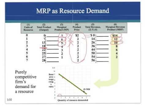 ch. 14 Resource Demand