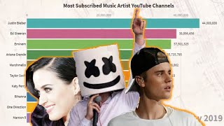 Most Subscribed Music Artists On Youtube 2013 2020 Youtube