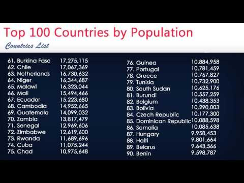 Top 100 Countries by Population