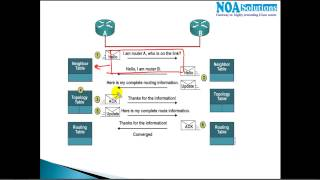 CCNA Routing & Switching : EIGRP Introduction