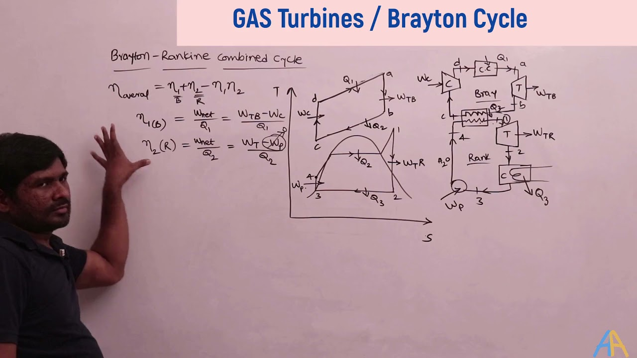 3.11 Gas-Steam turbine combined cycle