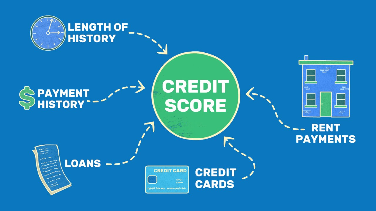How To Build Credit Quickly By Reporting Your Rent Youtube