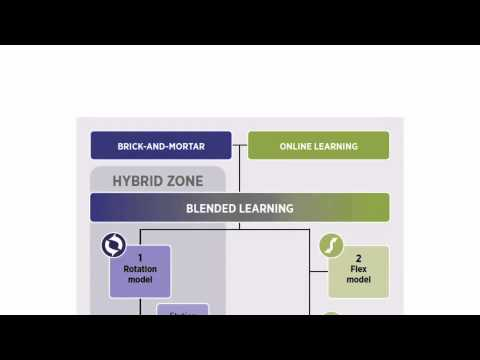 Blended Learning Definition Video