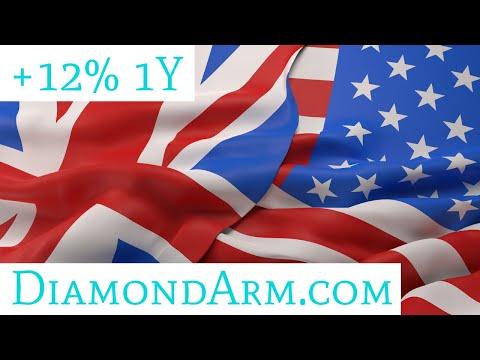 British Pound/US Dollar   100 DMA is