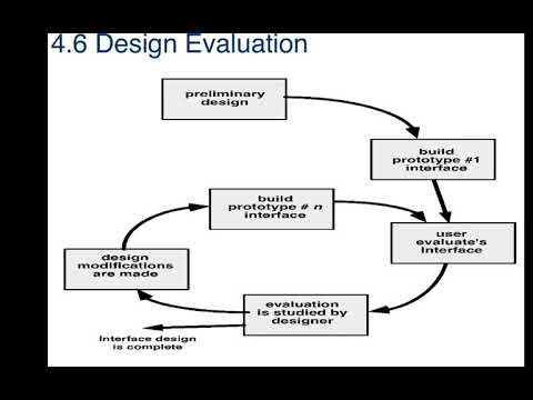Software Engineering Unit 4 Topic User Interface Design Evaluation Youtube