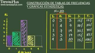 Construcción de tablas de frecuencias y gráficas estadísticas. Ejercicio de repaso thumbnail