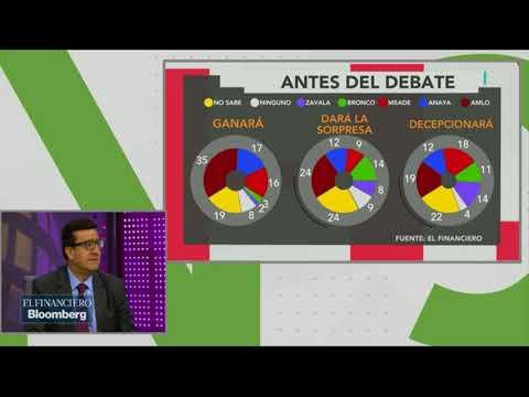 ¿Cómo han sido valorados los candidatos tras el primer debate?