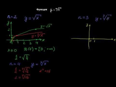 §85 Функция ⁿ√x (корень n-й степени из x)