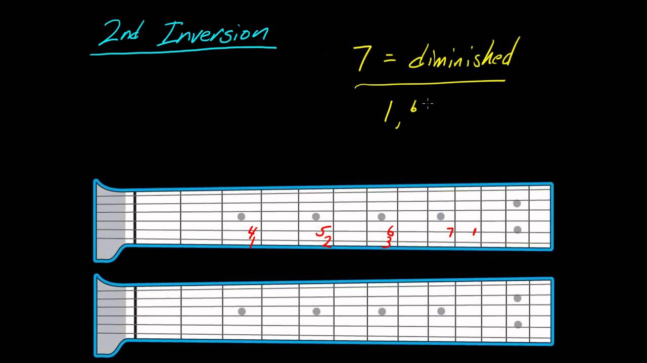 How to play the 2nd inversion of chords on the guitar or bass - part 1 - YouTube
