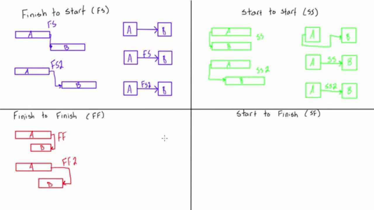 Logical Relationships In Network Diagrams Illustrated
