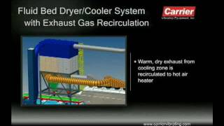 Fluid Bed Dryer/Cooler System Exhaust Gas Recirculation | Carrier Vibrating Equipment