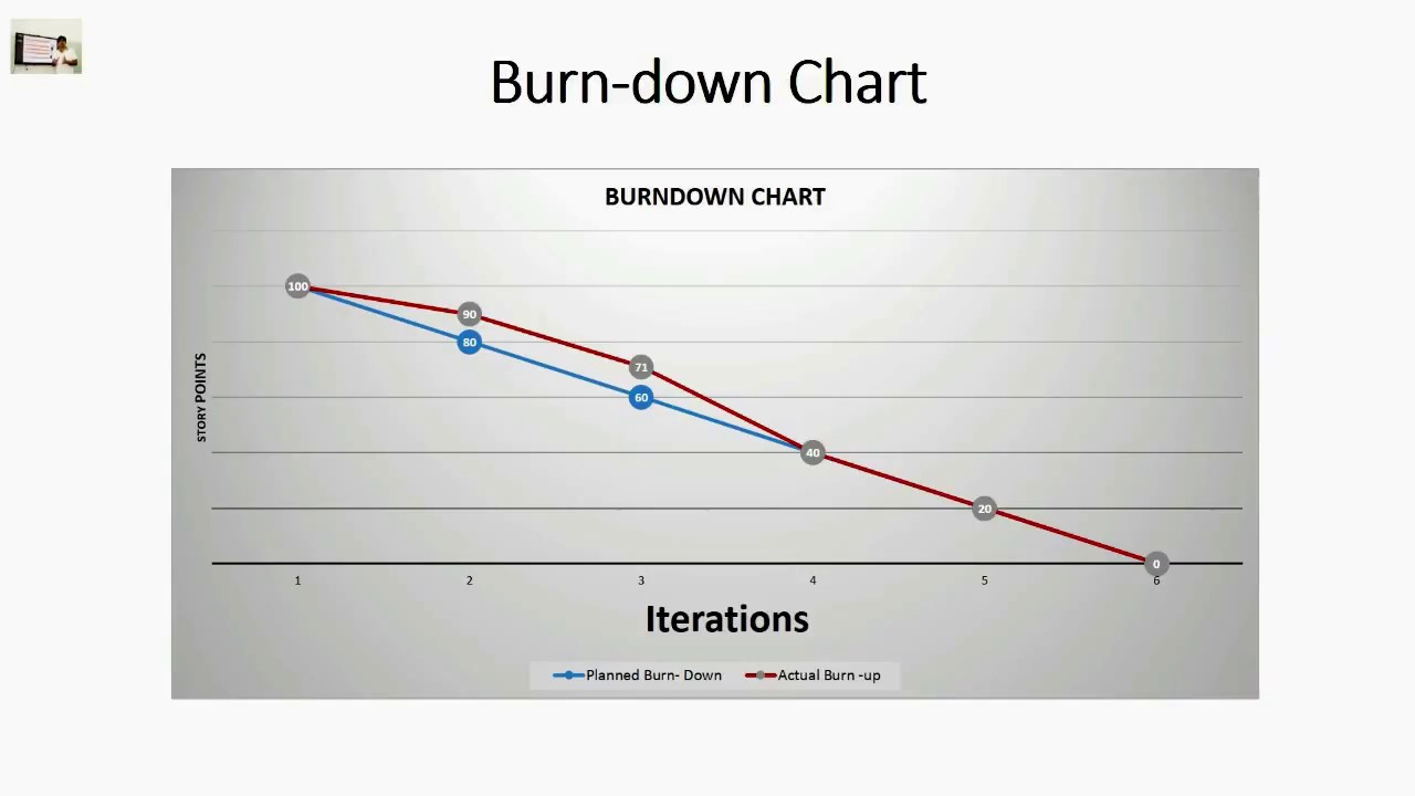 burn down and burn up charts agile project management youtube