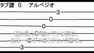 フィンガーピッキングとタブ譜の読み方