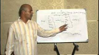 Spoken English in Telugu  part-1.flv