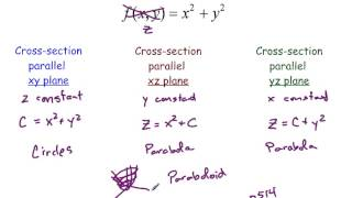 122 graphs of functions of two variables